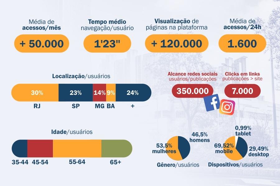 Números - plataforma e redes sociais Revista Síndico - Cidades&Serviços
