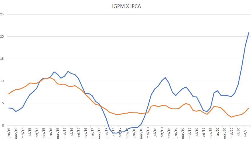 gráfico ipca x igpm